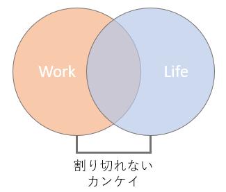 Work Lifeバランスって言葉について考えてみた。